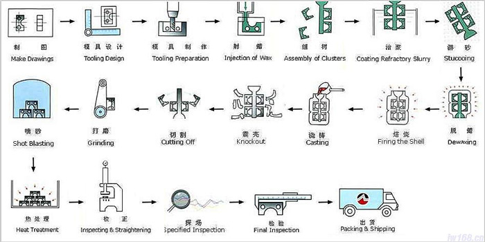 The Investment Casting Process